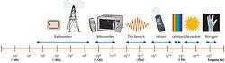 Mit dem Terahertzbereich erobern die Techniker nun auch den letzten Frequenzbereich für die Nutzung von Funkwellen.