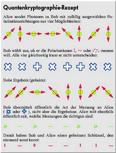 Quantenkryptographie-Rezept