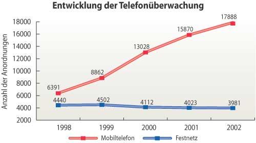 Übersetzung von Telefonüberwachung auf 25 Sprachen
