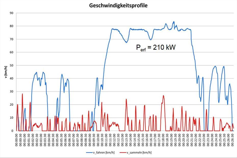 Wrightspeed Plug-in-Hybrid mit Turbine für Lastwagen | heise Autos