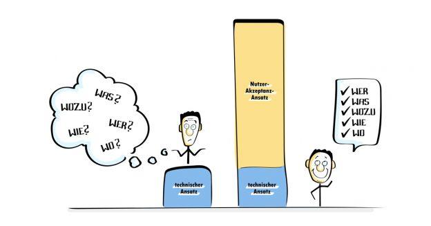 Moderner Arbeitsplatz: Warum die Nutzerakzeptanz entscheidend ist
