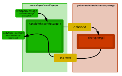 Codeflow: This is how yowsup processes an incoming message that has been encrypted with TextSecure's encryption. The python-axolotl library is called to decrypt the ciphertext.