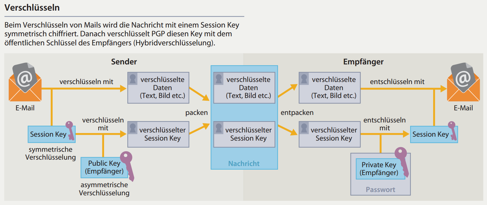 Einfach erklärt: E-Mail-Verschlüsselung mit PGP | c't Magazin