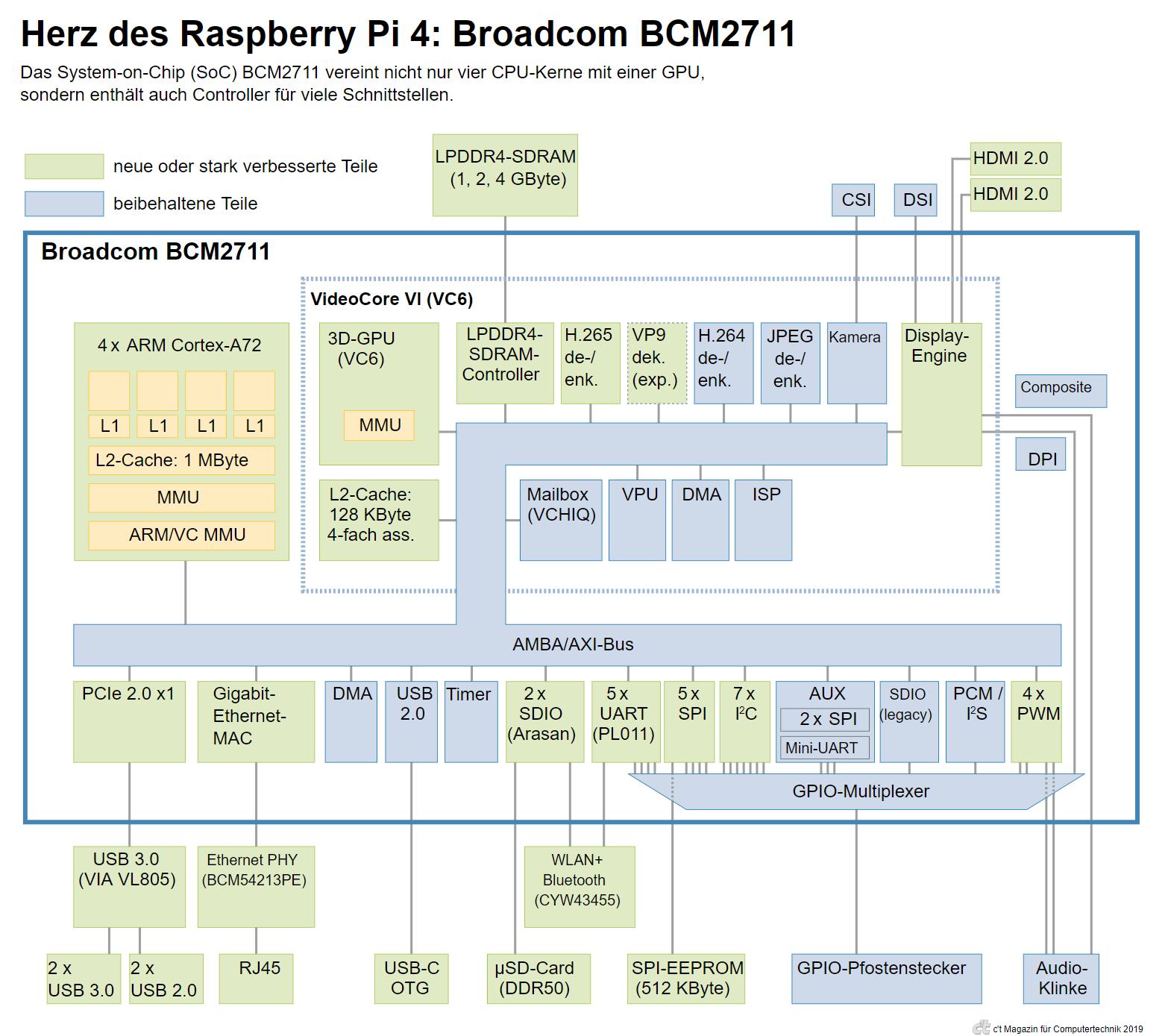 Raspberry Pi 4 Model B: Blockschaltbild des Broadcom BCM2711