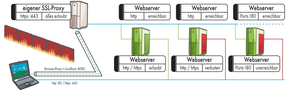 Netzzensur per SSL-Tunnel aushebeln | c't Magazin
