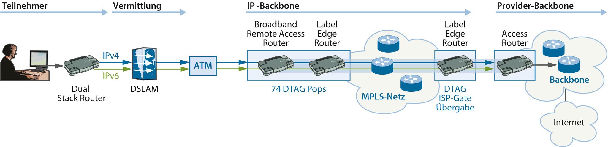 Router für IPv4- und IPv6-Internet | c\'t Magazin
