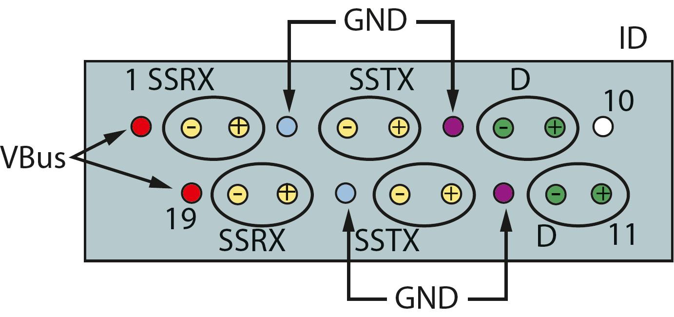 USB 3.0: Steckerbelegung | c\'t Magazin