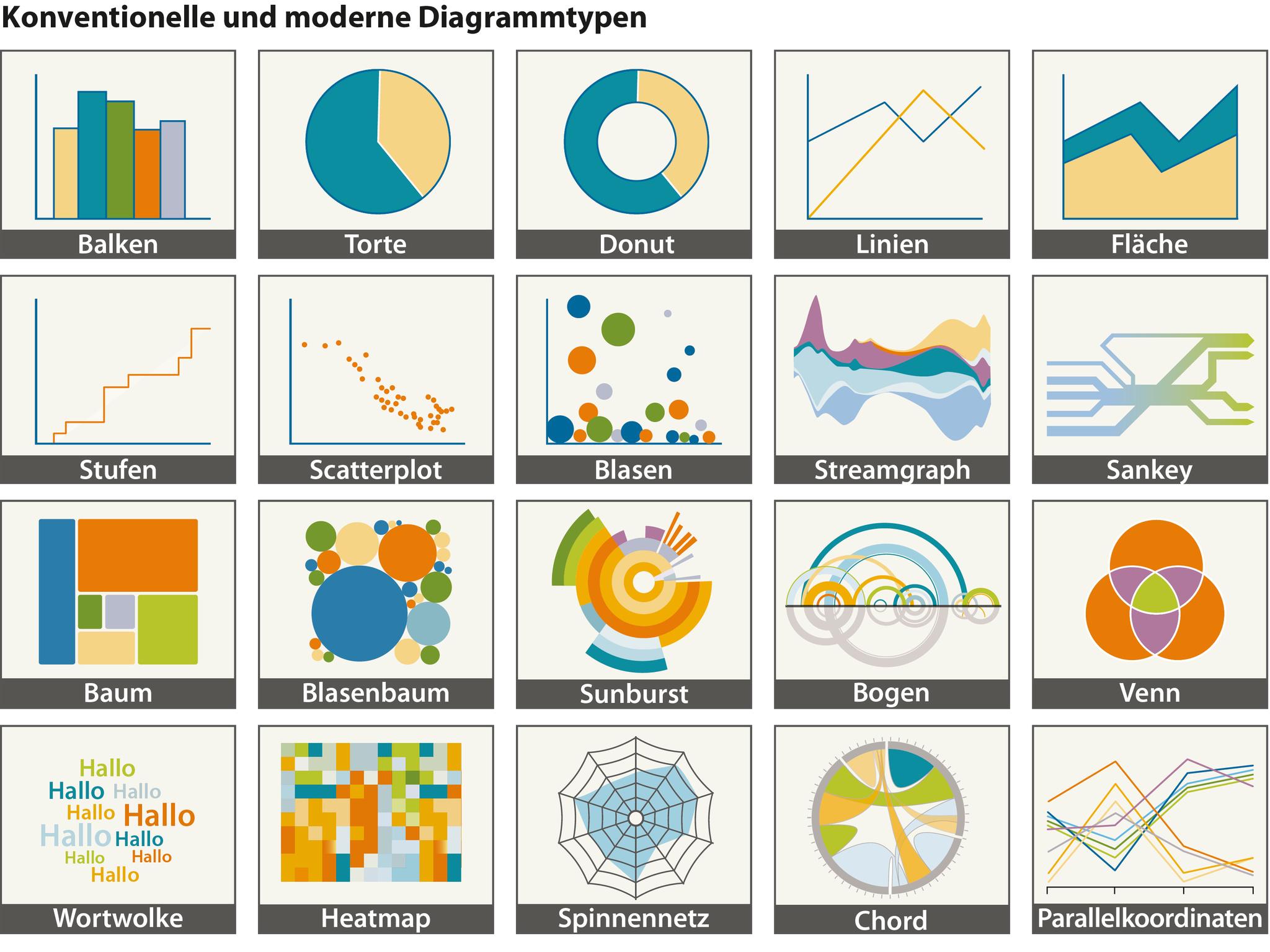 Diagramme Arten Arbeitsblatt : Daten im neuen look c t magazin