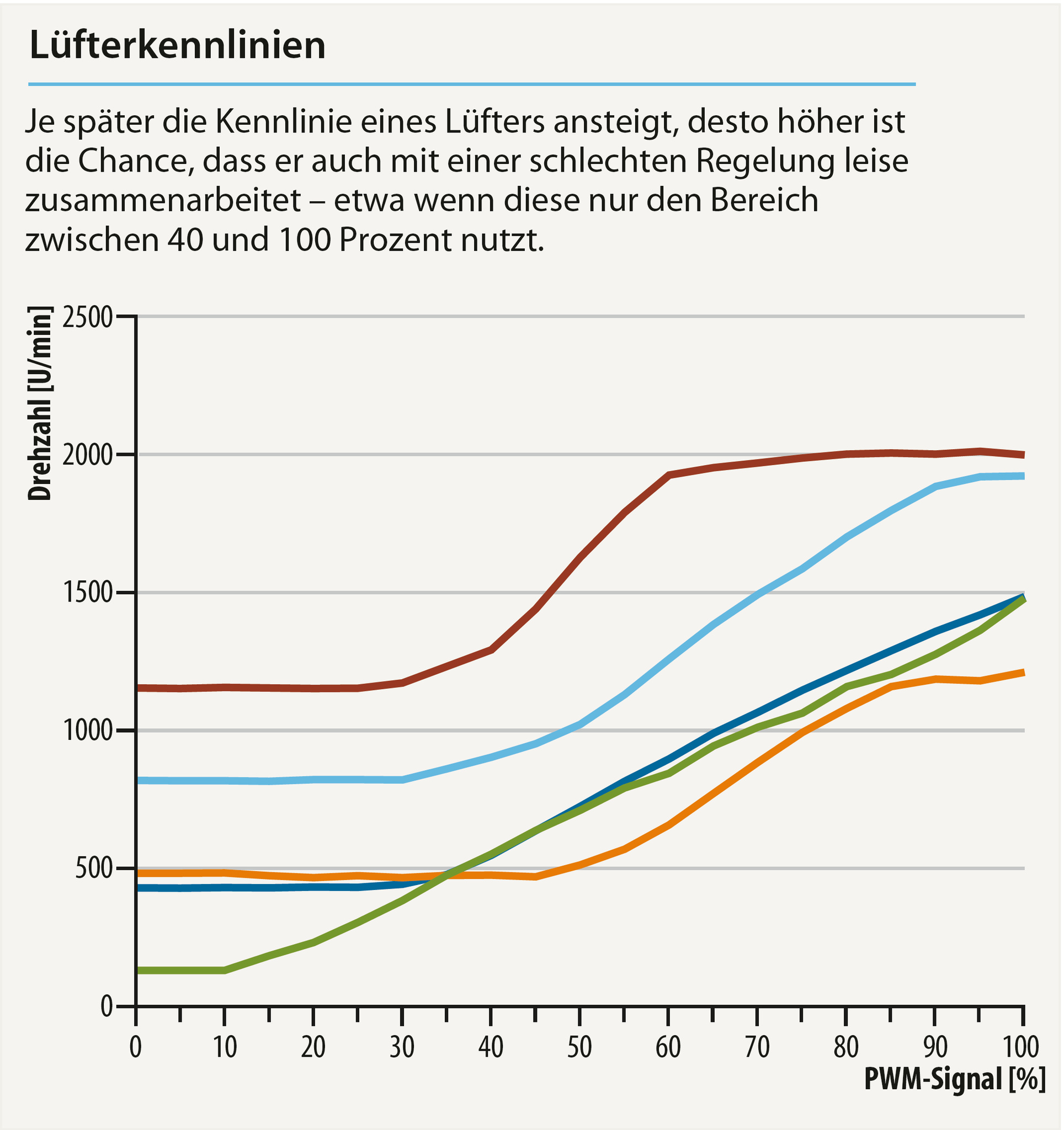 Großartig 4 Draht Trockner Stecker Diagramm Bilder - Der ...