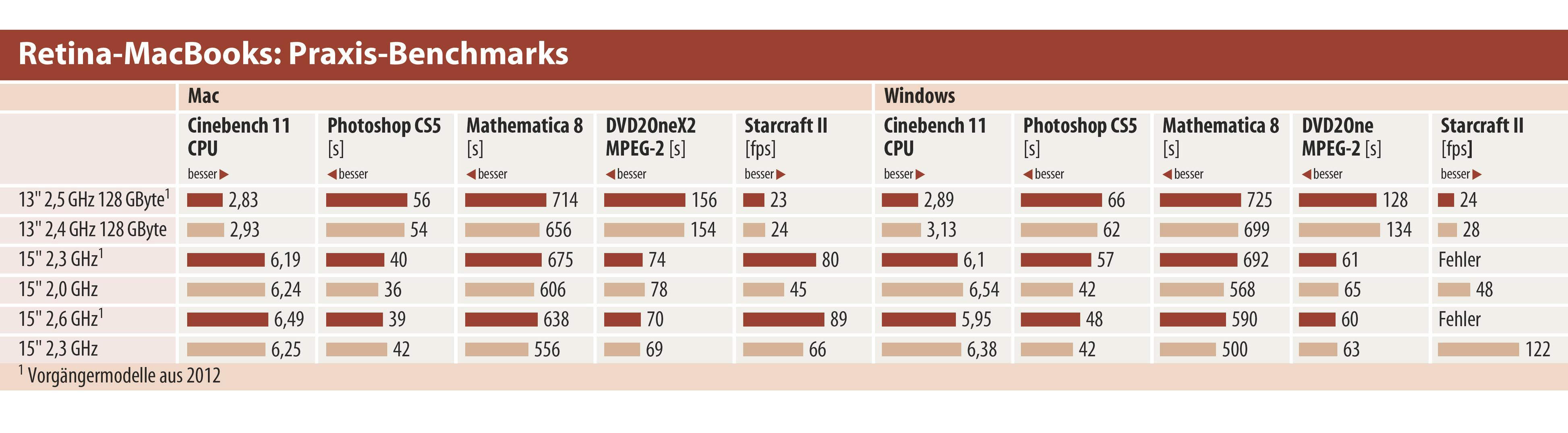 Apples Pro-MacBooks mit Haswell-Architektur | c\'t Magazin