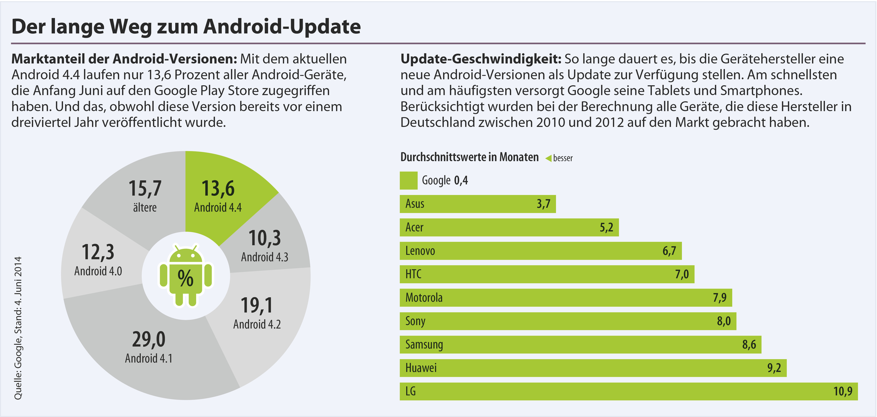 Android Smartphones Und Tablets Im Update Check Ct Magazin