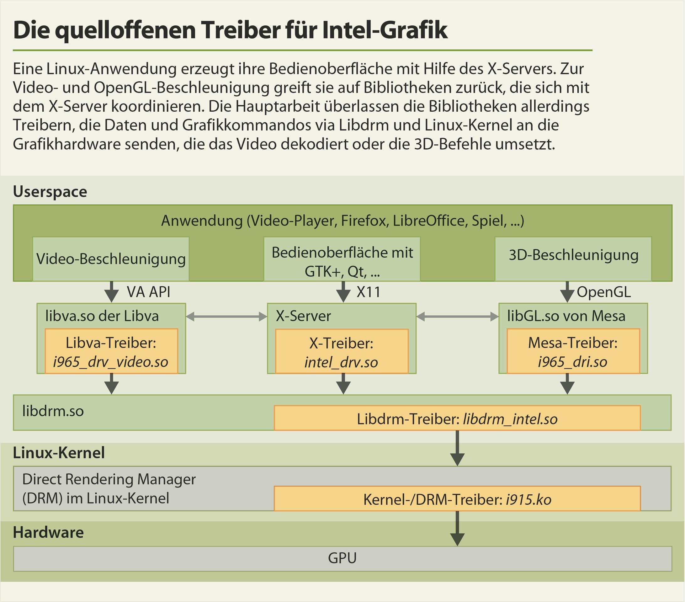 Die Grafiktreiber-Architektur von Linux | c't Magazin