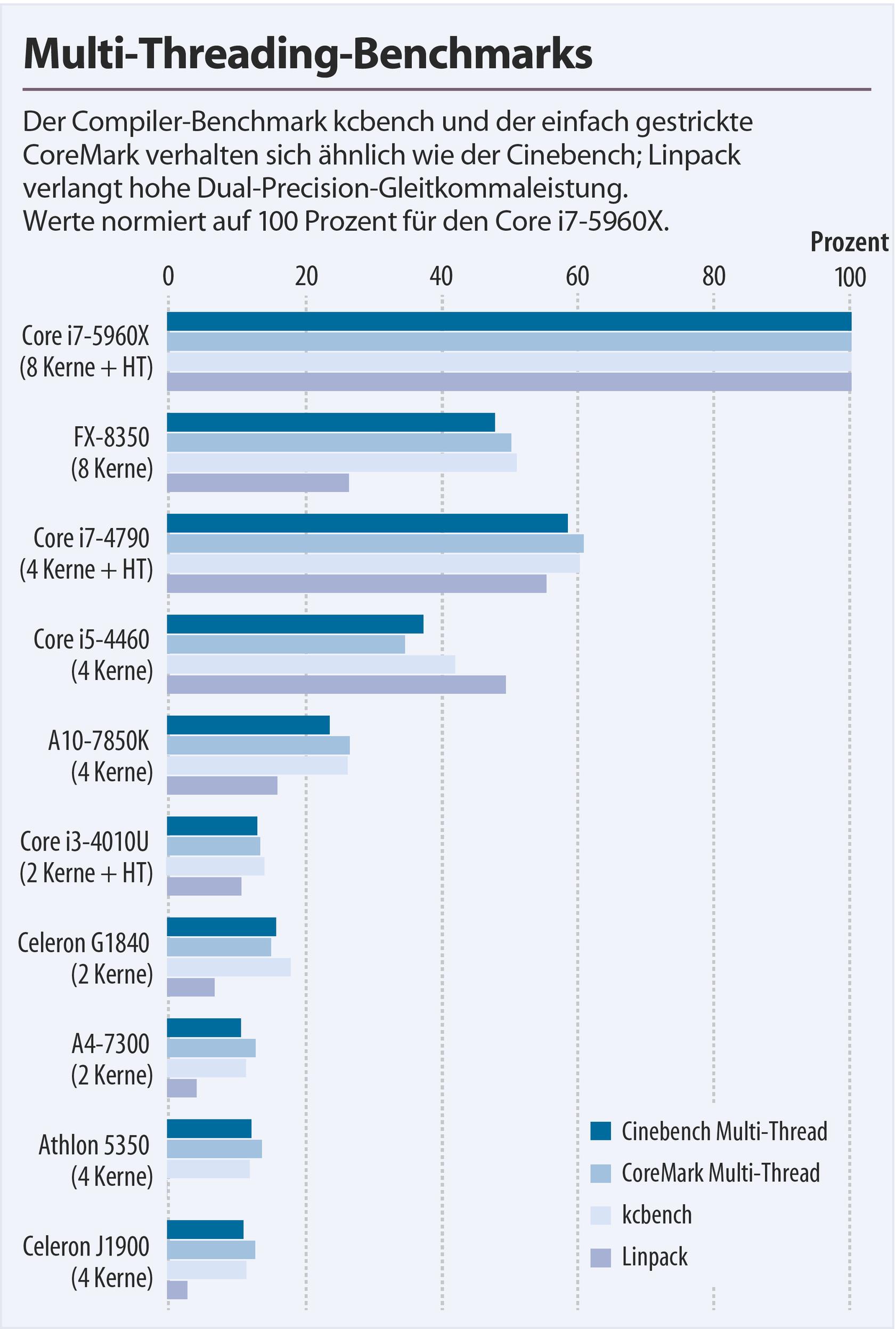 Benchmarks zur Einschätzung der Prozessor-Performance | c't Magazin