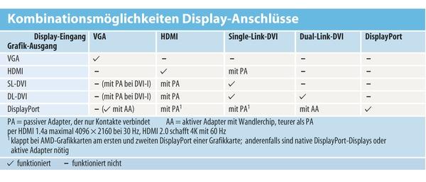Anschluss-Kuddelmuddel entwirren: DVI, HDMI, DisplayPort   c\'t Magazin