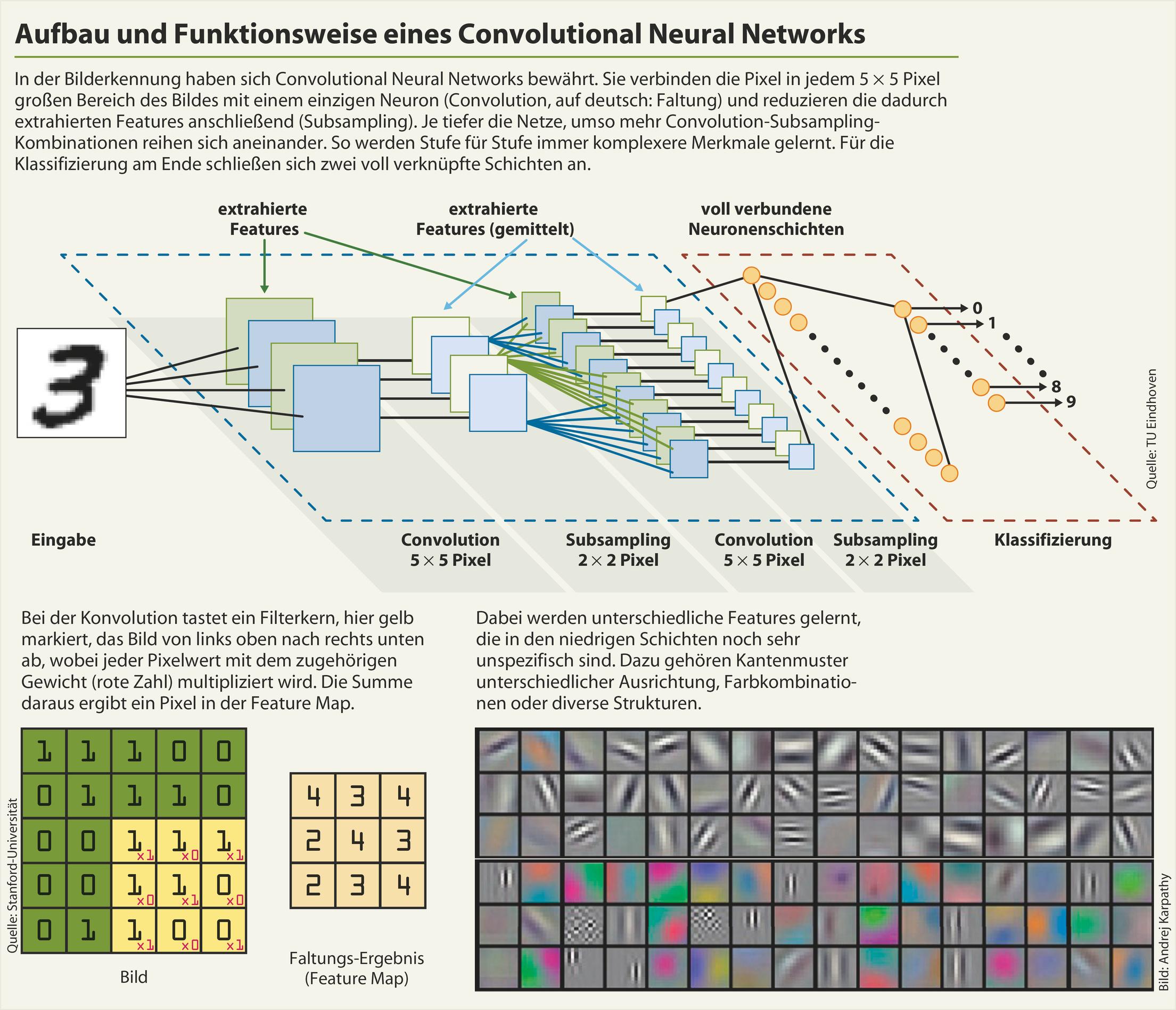 Die Mathematik neuronaler Netze: einfache Mechanismen, komplexe ...