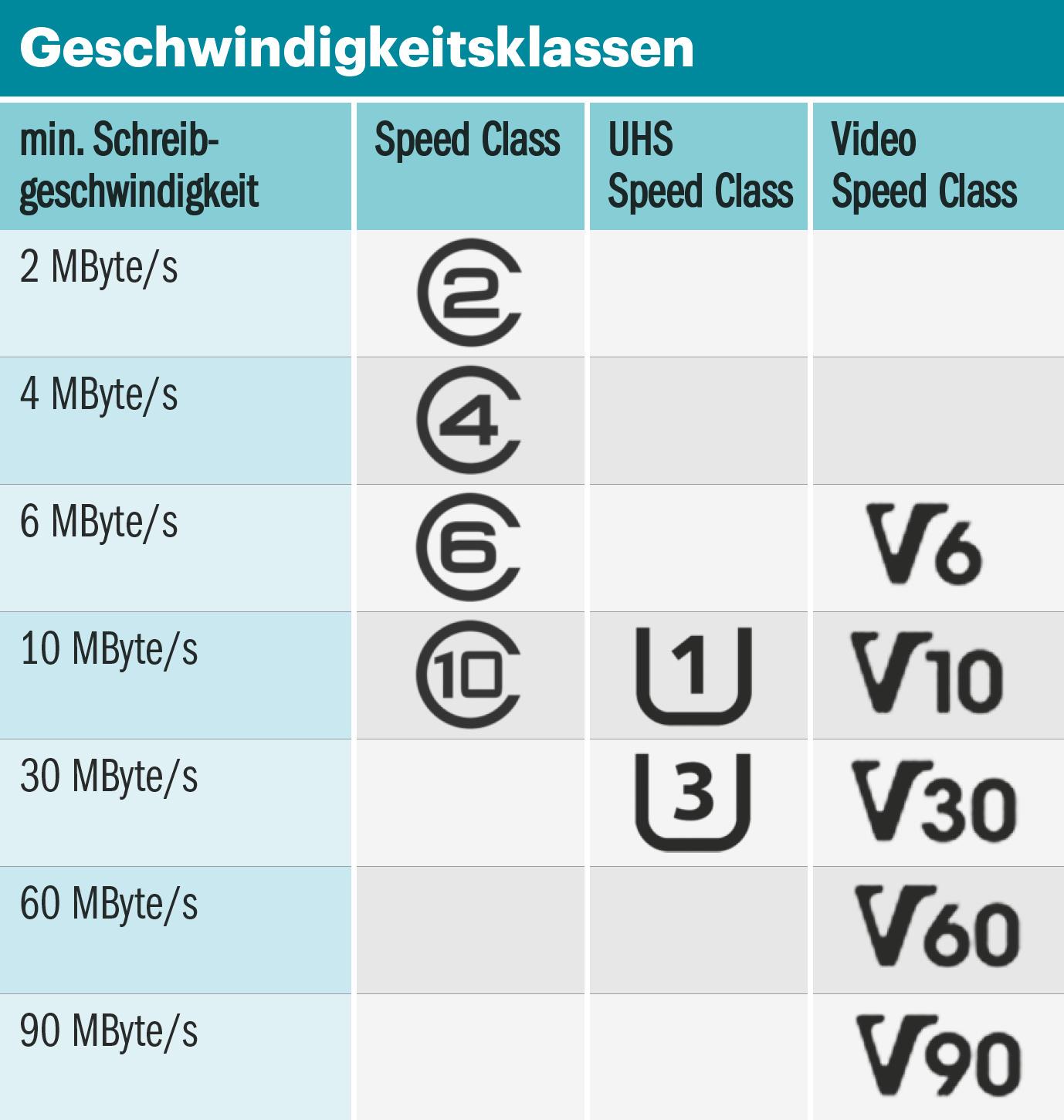 Sd Karte Geschwindigkeit