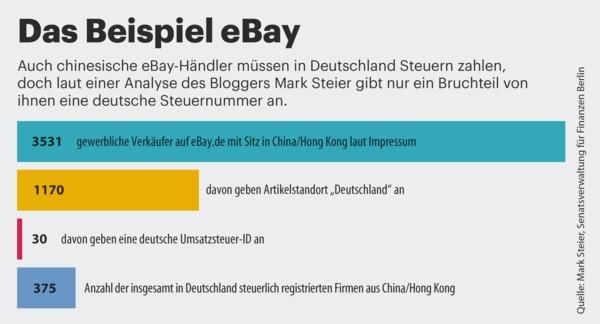 Online-Händler: Das Beispiel eBay