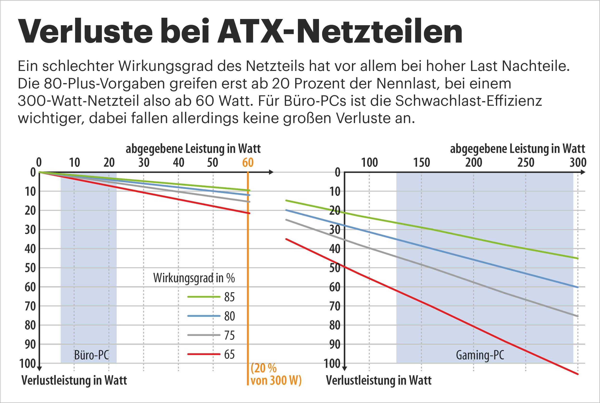 Fragen & Antworten: ATX-Netzteile für Desktop-PCs | c\'t Magazin