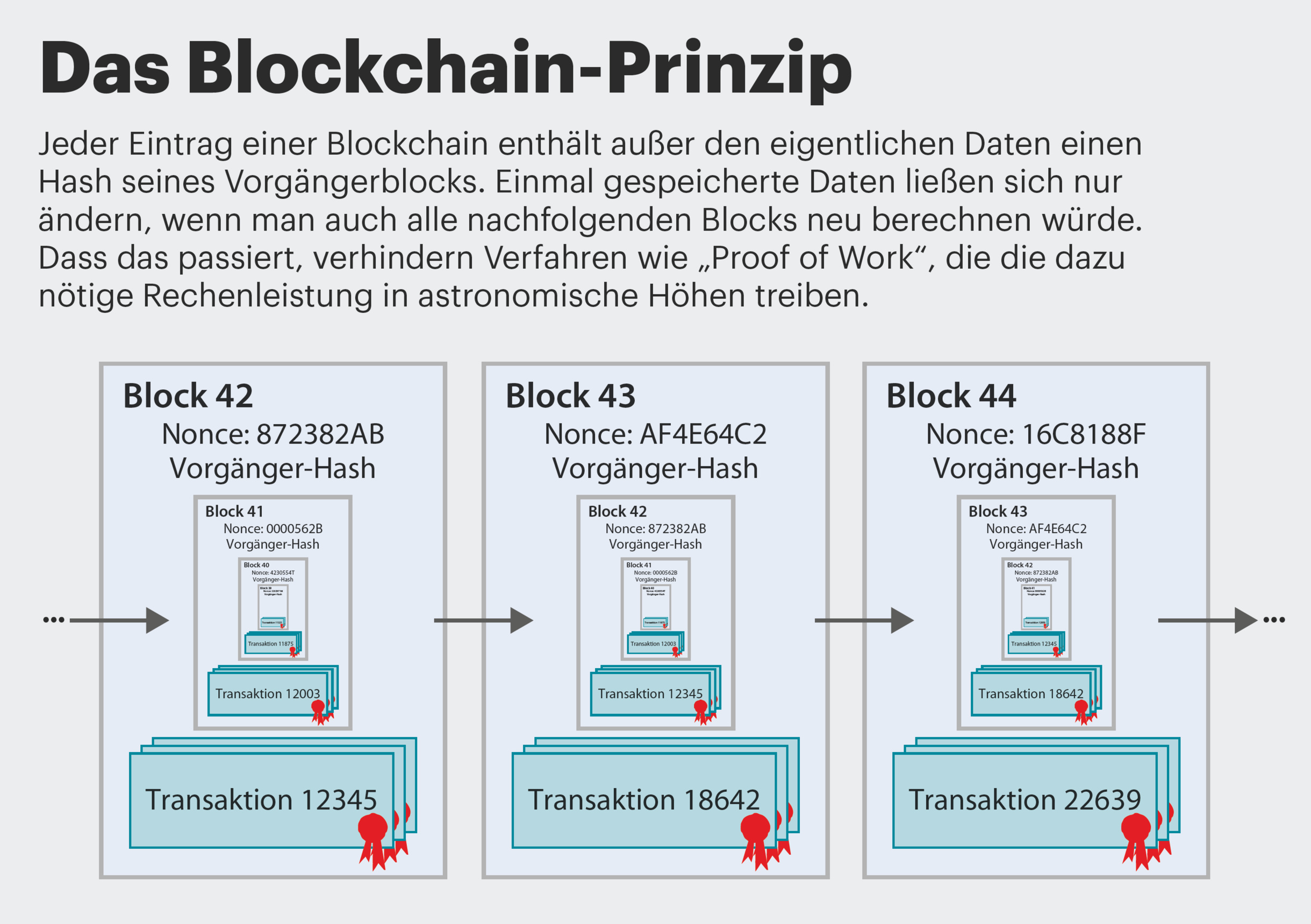 how to write a blockchain