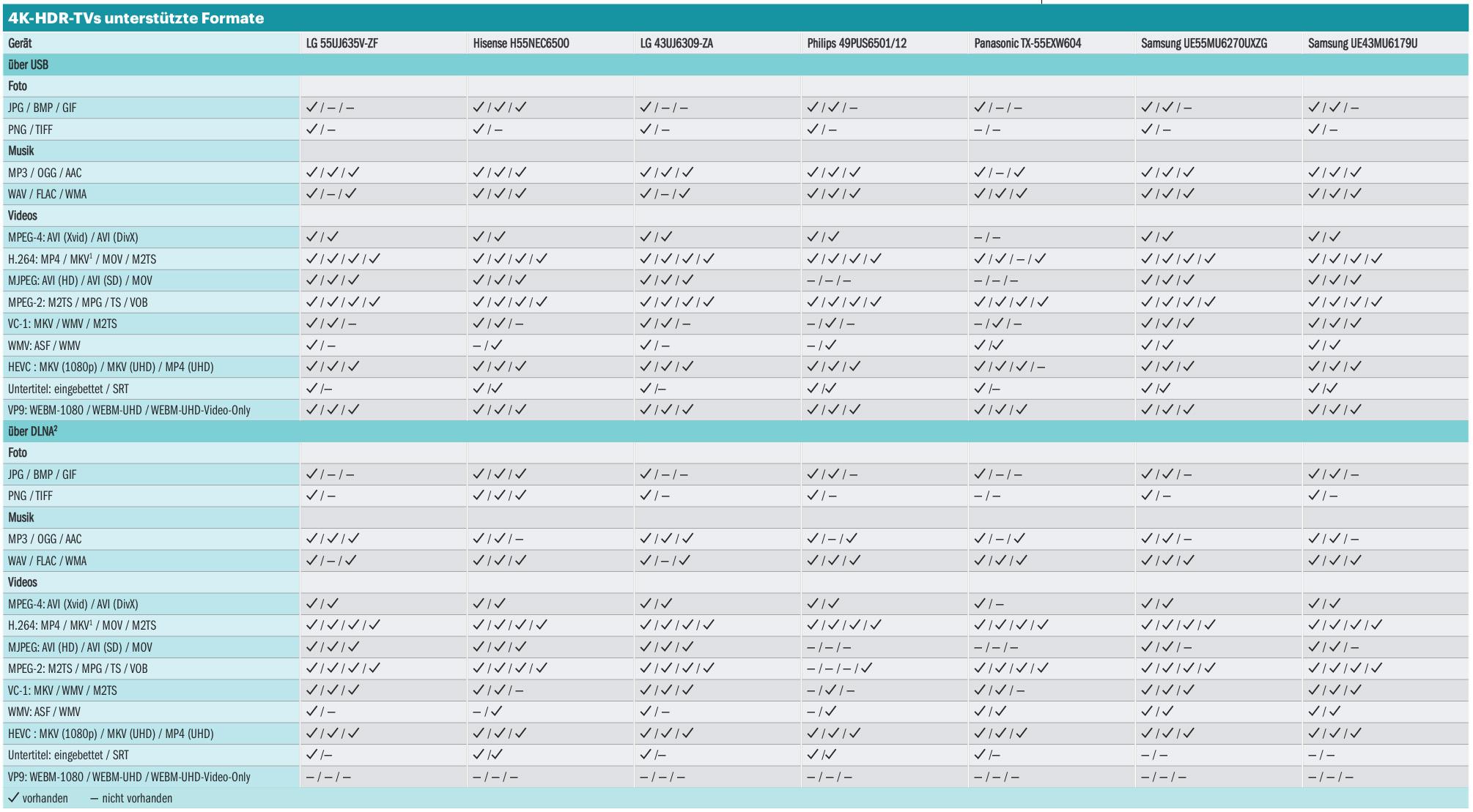 Bildschirmdiagonale Tabelle