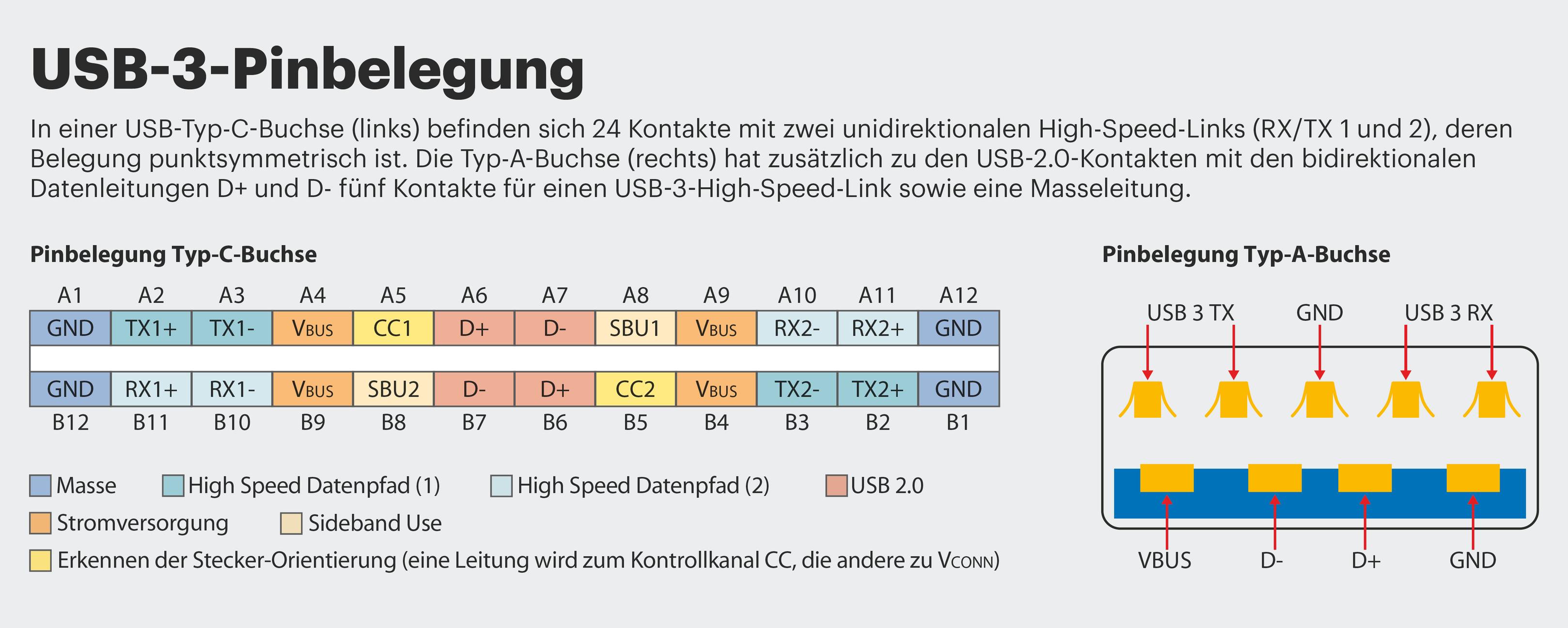 USB 3.1: Adapter-Kabel von Typ-A-Stecker auf Typ-C | c\'t Magazin