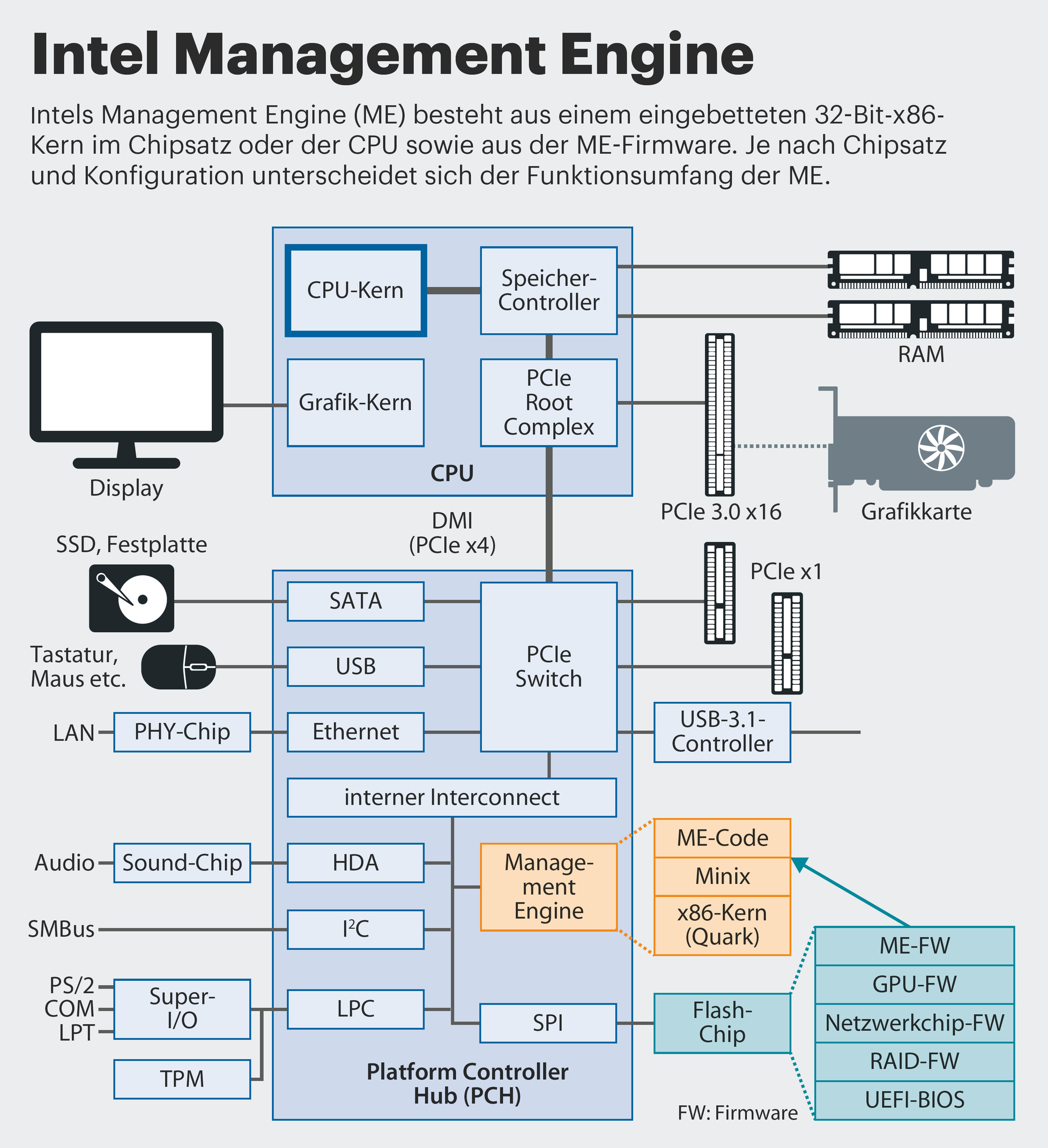 intel management engine hardware diagram mercury 115