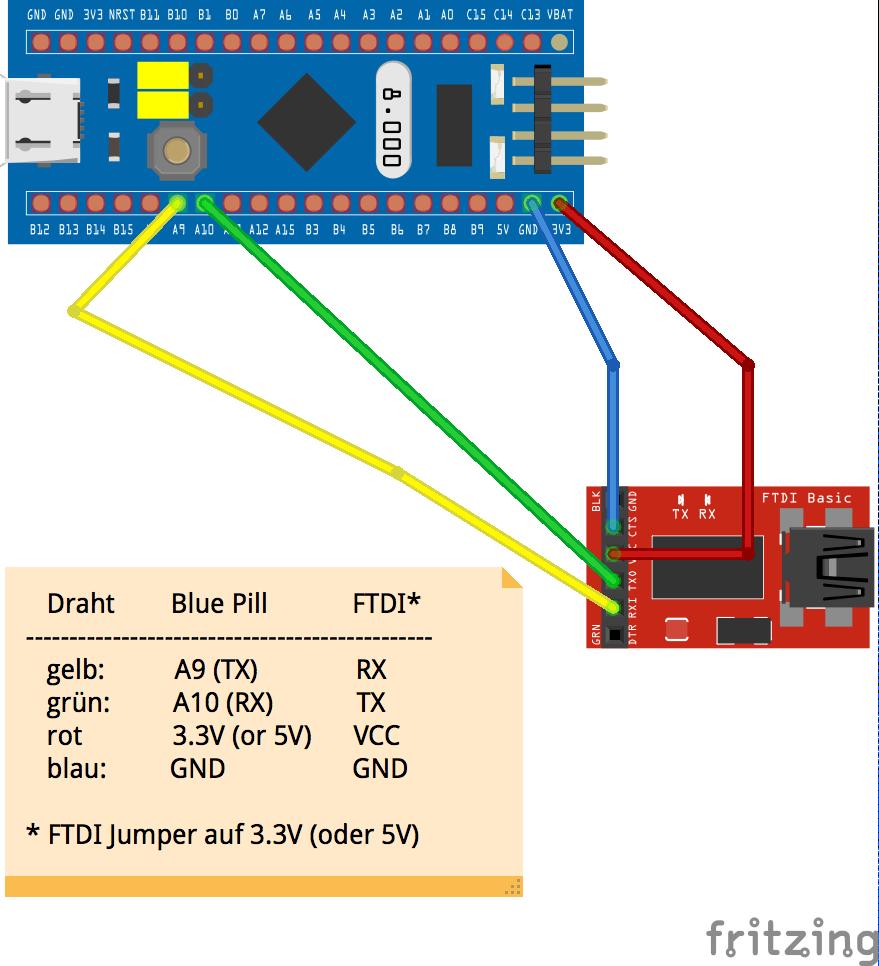 Keine bittere Pille - die Blue Pill mit ARM Cortex M3