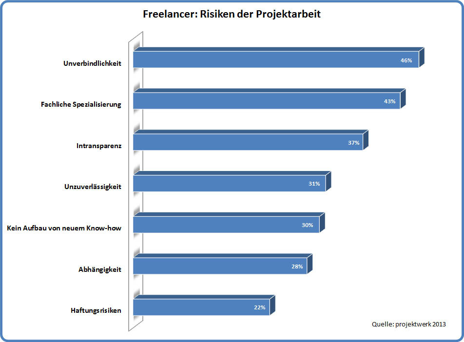 freelancer online spielen