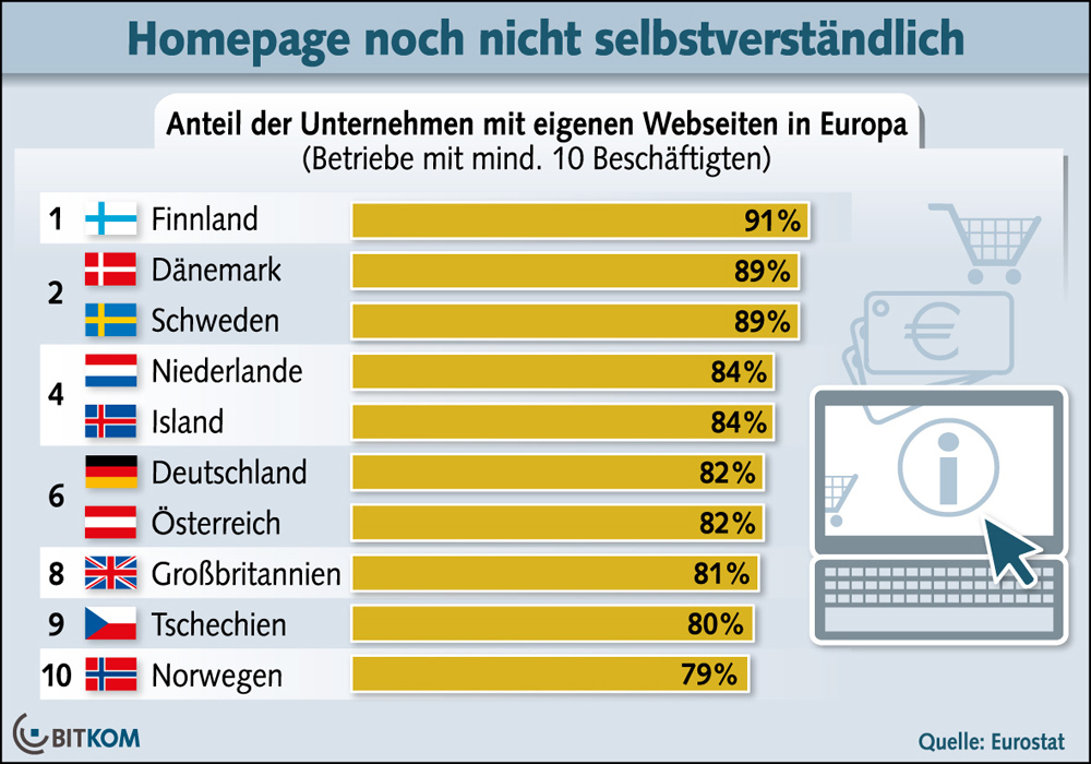 Anteil der Unternehmen mit eigener Internet-Präsenz in Europa - BITKOM