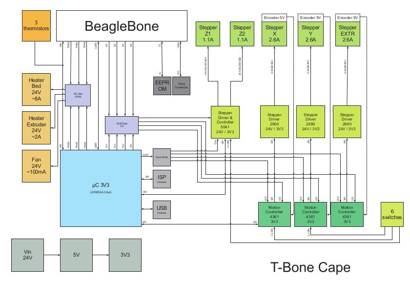 T-Bone: Beaglebone-CNC-Controllerboard   heise online