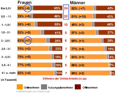 Anzahl Frauen In Deutschland