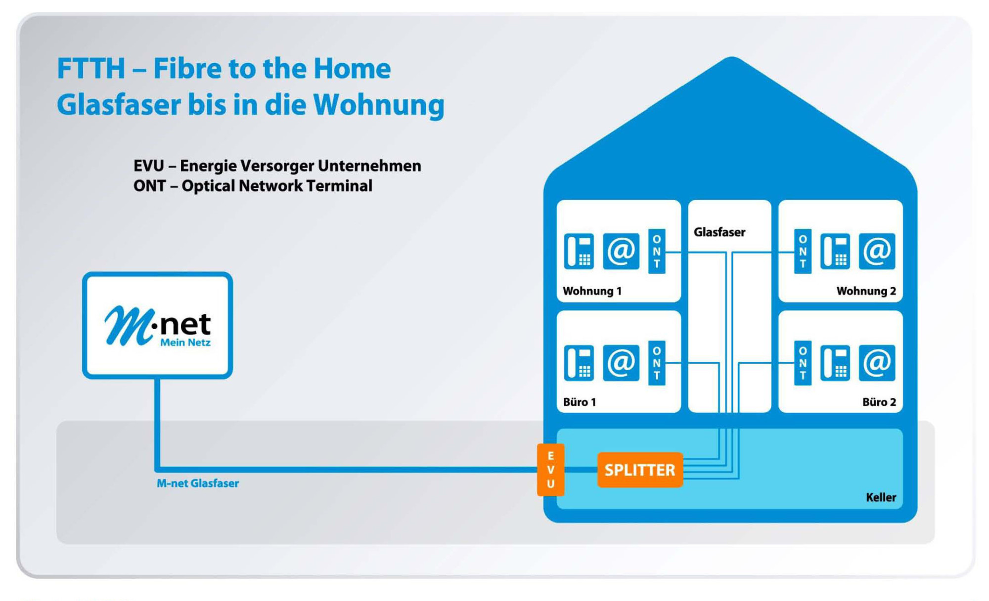 Highspeed internet 300 mbit s von m net f r privatkunden for Architecture ftth