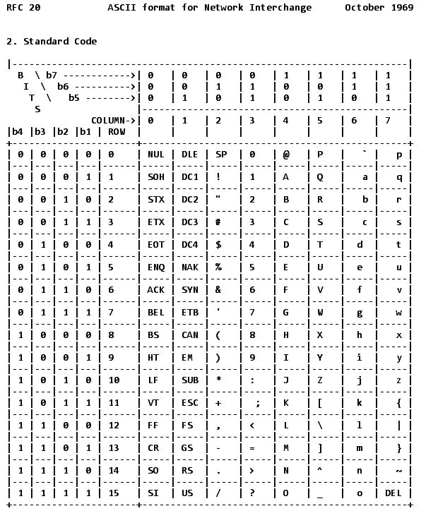 7 bit ascii ist offizieller internet standard ix