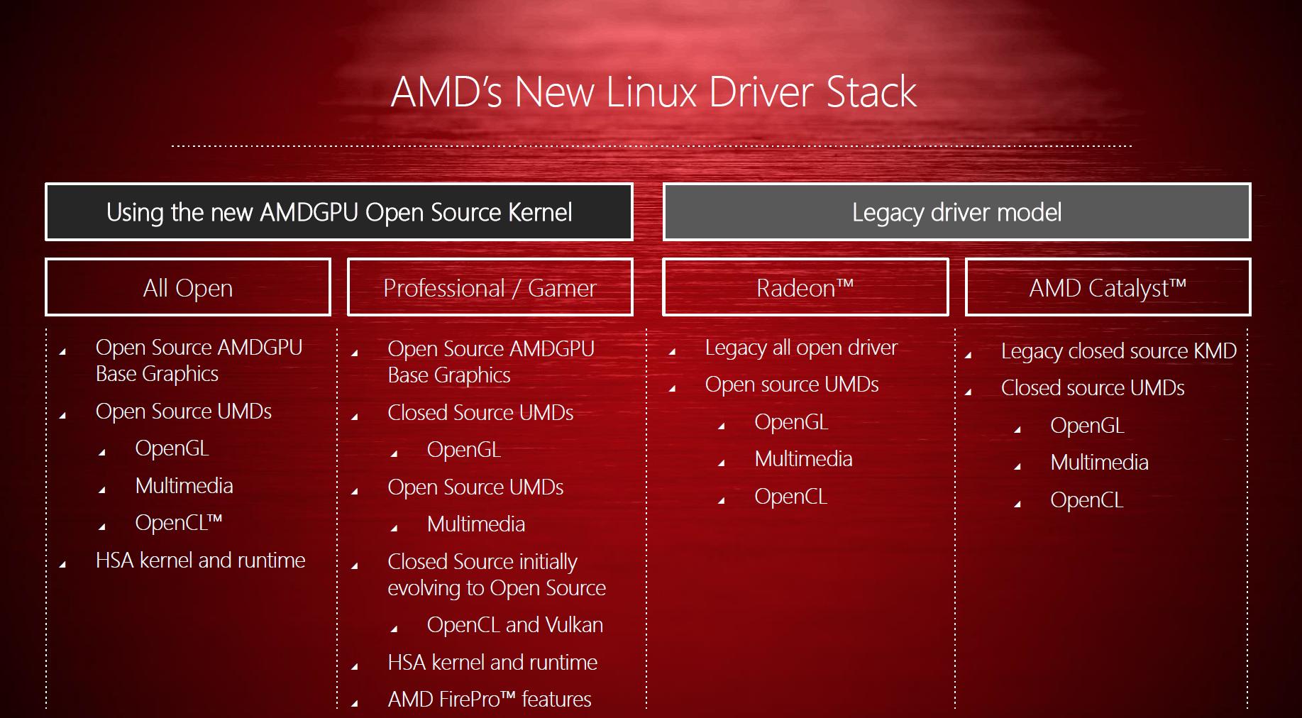 AMDs Open-Source-Initiative GPUOpen: Direkte GPU-Kontrolle und