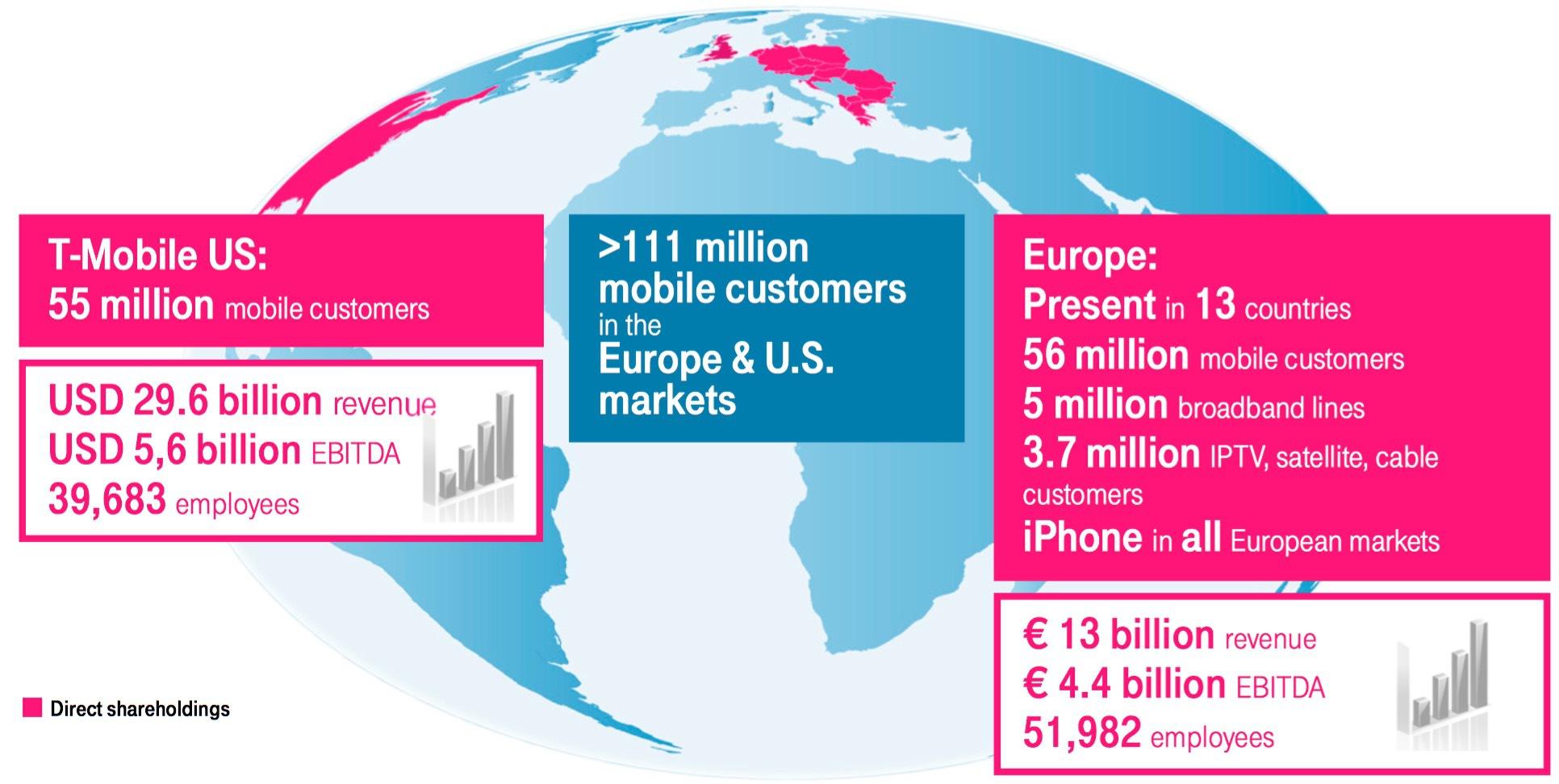 Deutsche Telekom In Europa Ein Netz Wird Geknüpft Heise Online