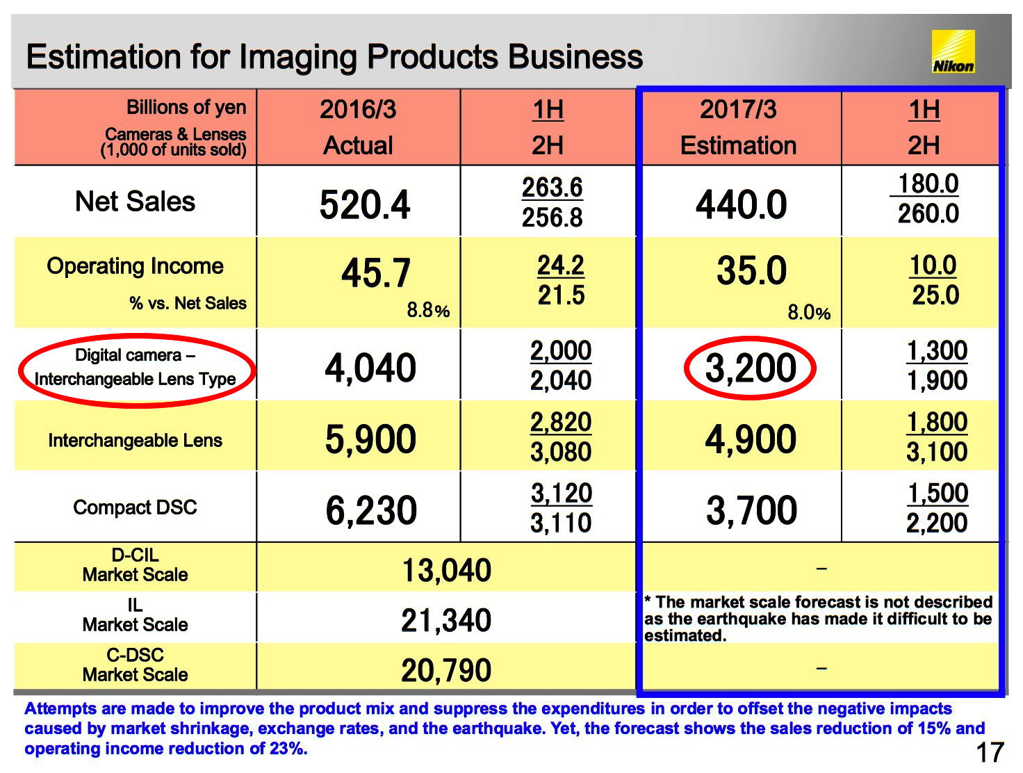 Jahresabschluss – Gedämpfter Optimismus bei Nikon Imaging