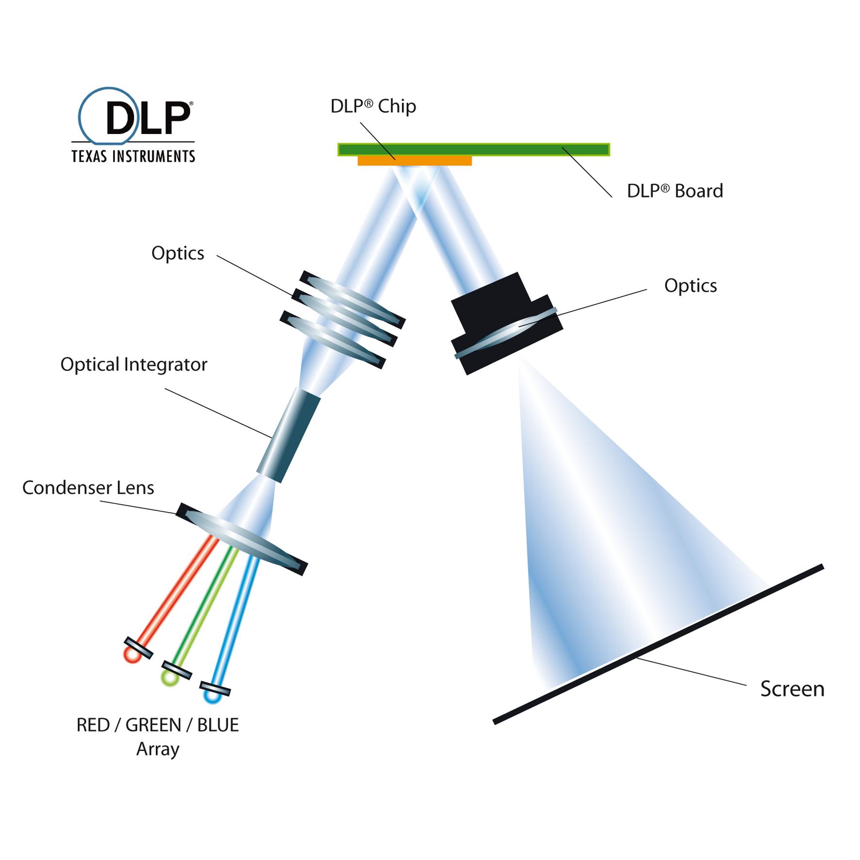 Dank Led Technik Ein Chip Dlp Projektor Ohne