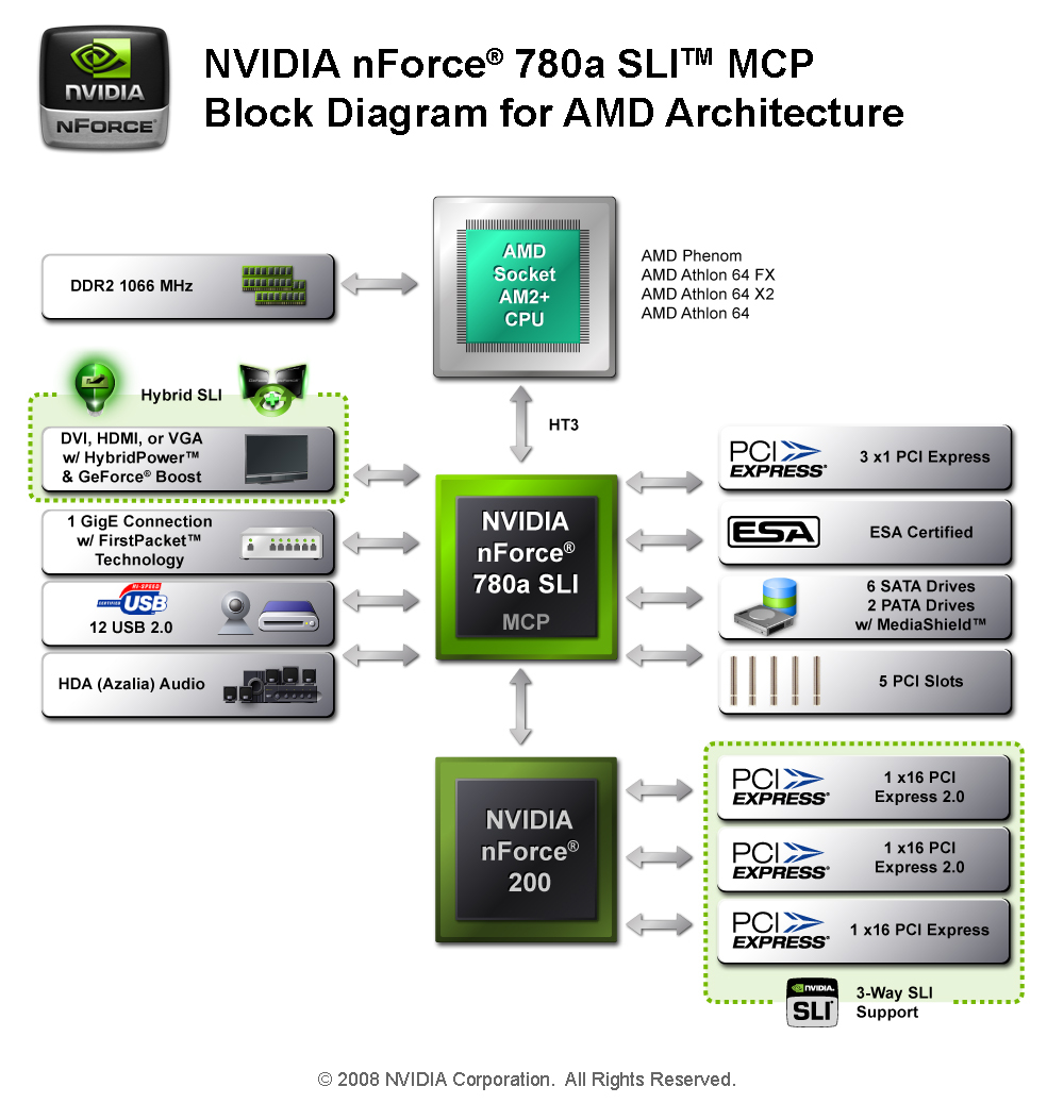 Nvidia Motherboard Driver Update