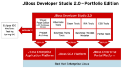 Architektur JBoss Developer Studio 2.0