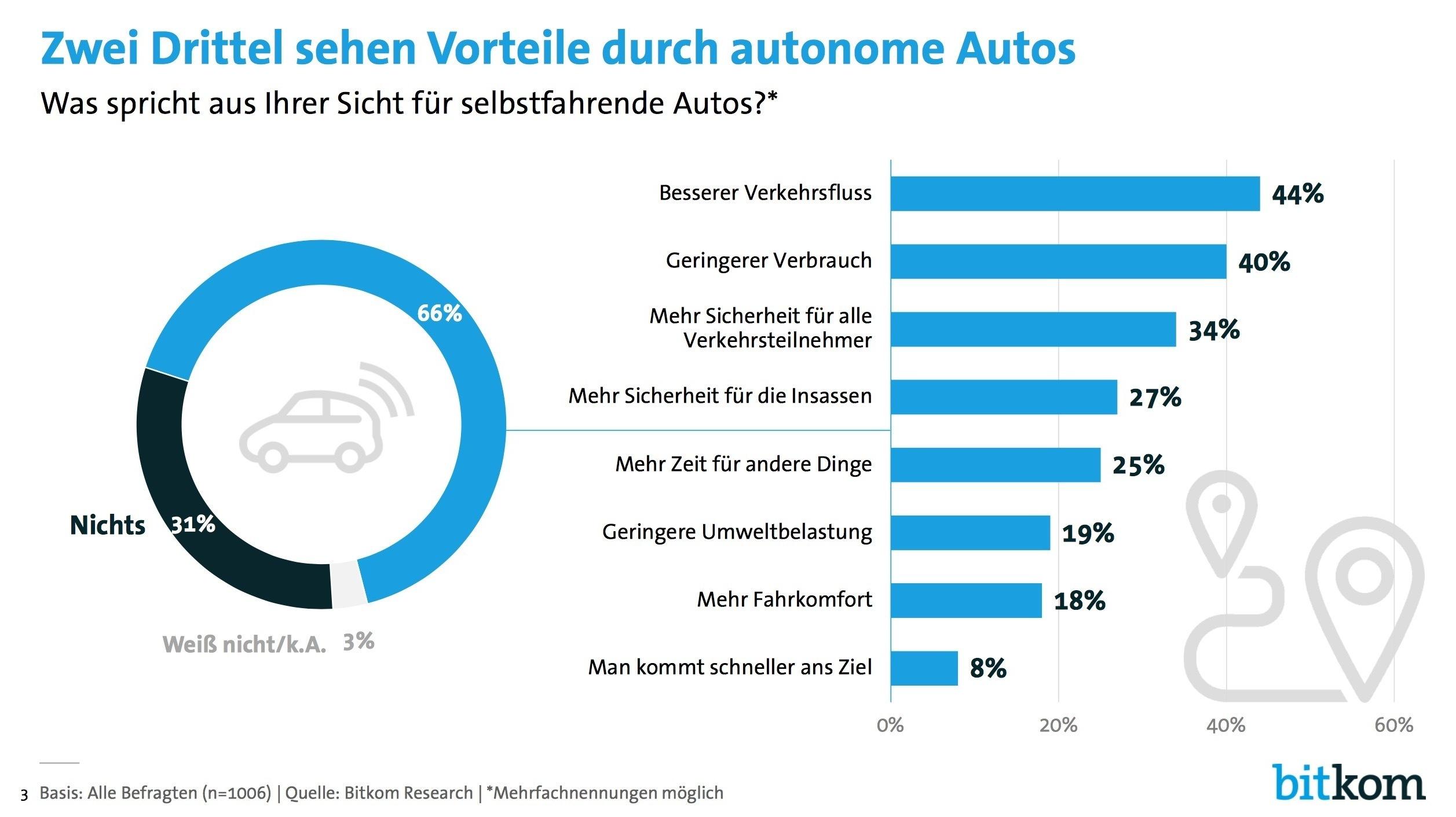 umfrage deutsche w rden sich mit autonomen autos kutschieren lassen und auf eigenen pkw. Black Bedroom Furniture Sets. Home Design Ideas