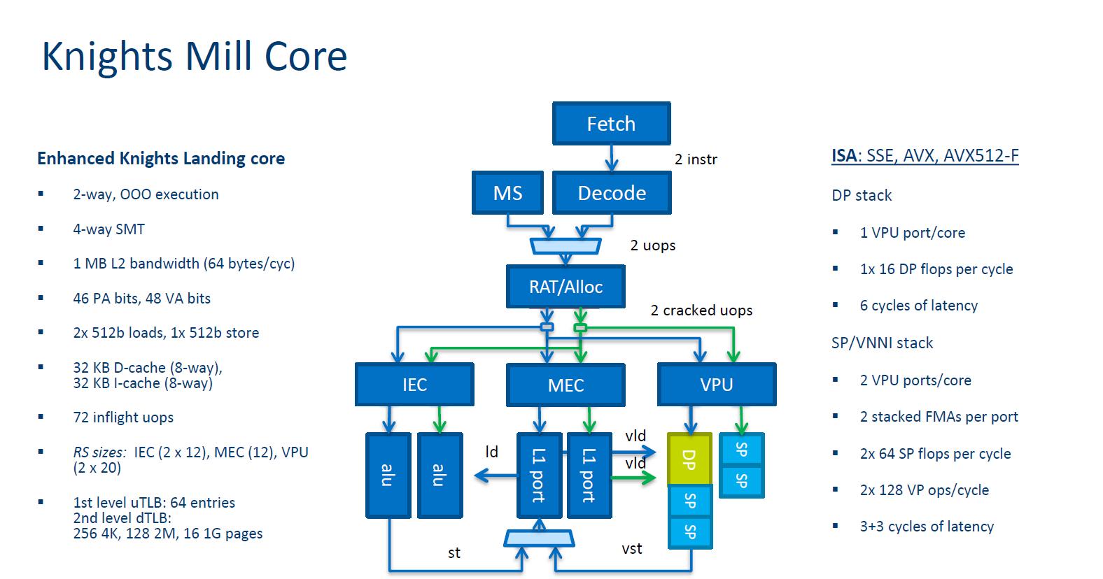 Hot Chips: Intel legt