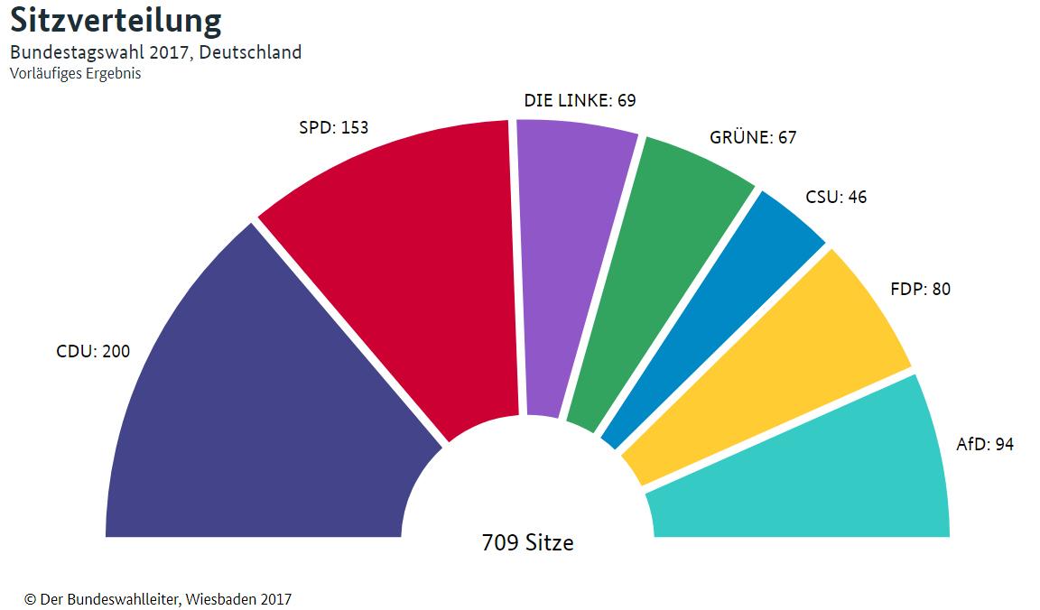 Europawahl Wieviel Stimmen