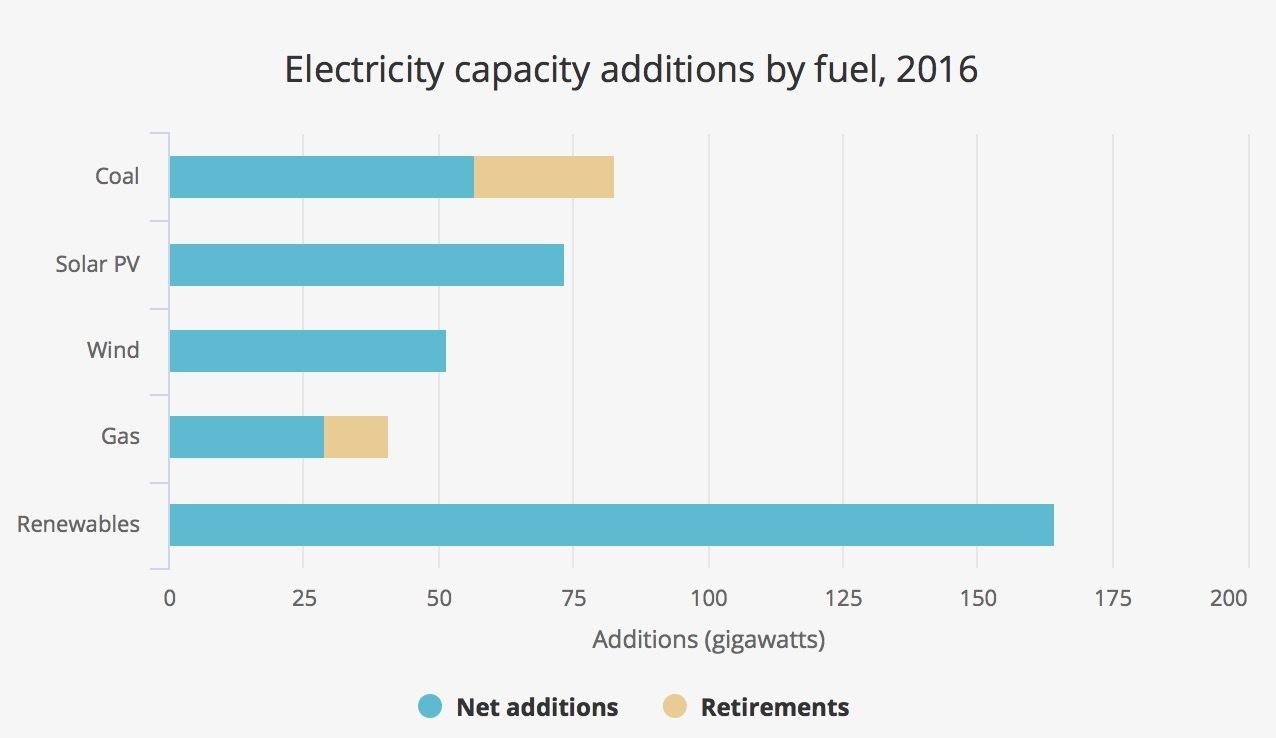 Den erneuerbaren Energien gehört die Zukunft, glaubt man dem jüngsten  Bericht der Internationalen Energiebehörde (IEA). Vor allem China schreitet  mit großen ...