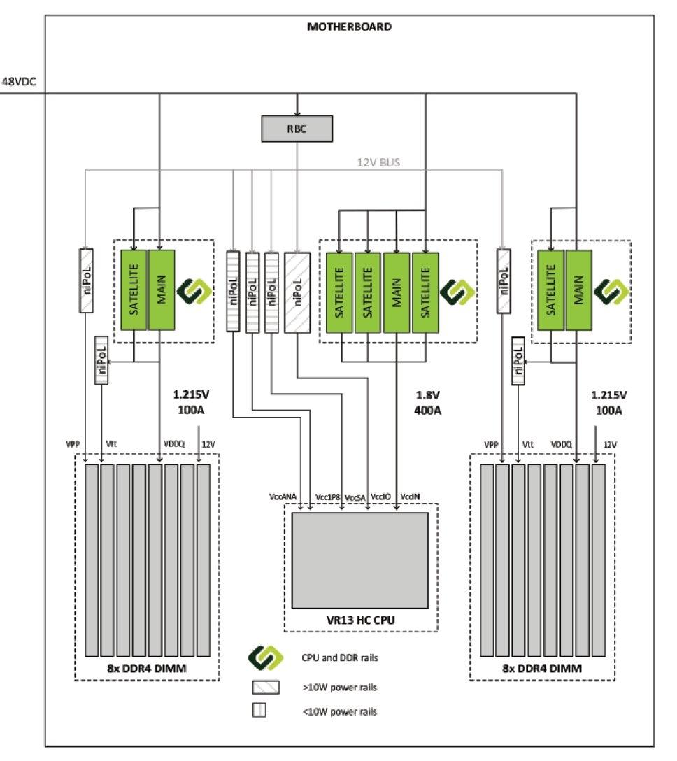 Modulare 48-Volt-Spannungswandler für Server | heise online