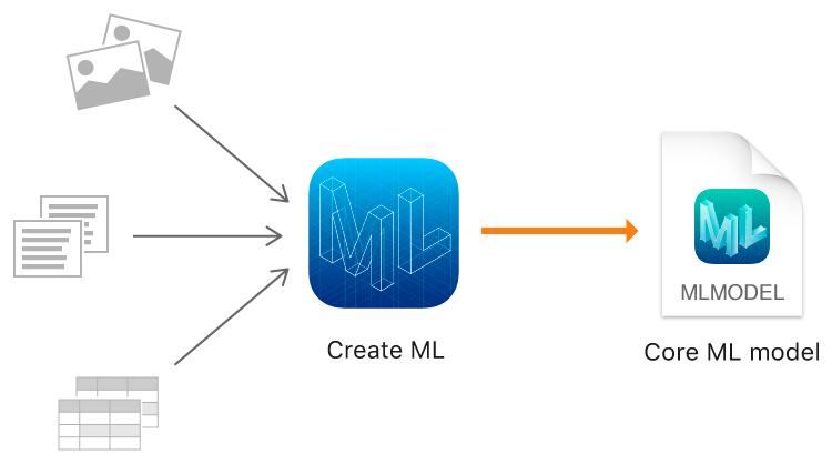 machine learning core ml 2 verspricht mehr leistung. Black Bedroom Furniture Sets. Home Design Ideas