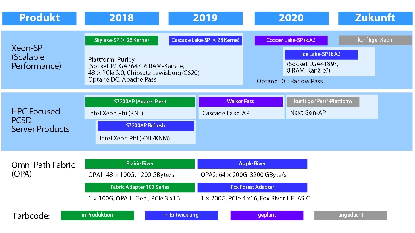 Intels verwirrende Server-Roadmap | heise online