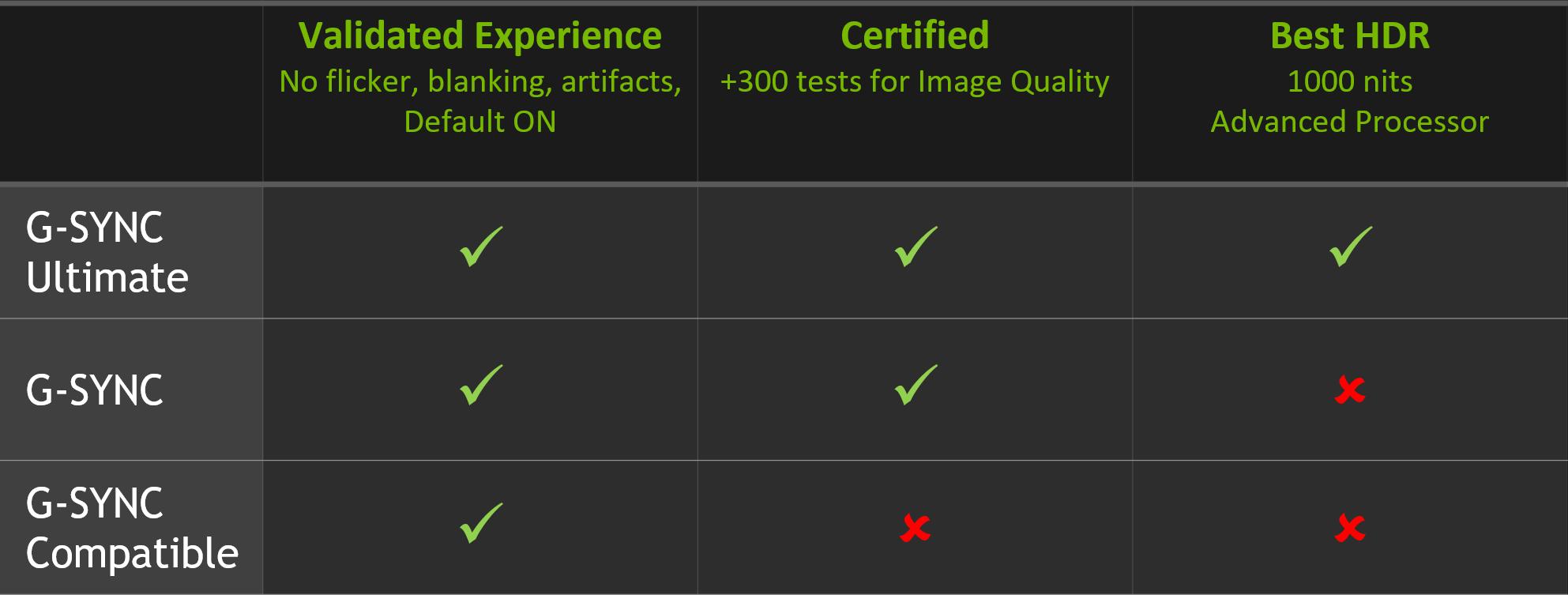 Nvidia erlaubt G-Sync mit FreeSync-Displays  heise online