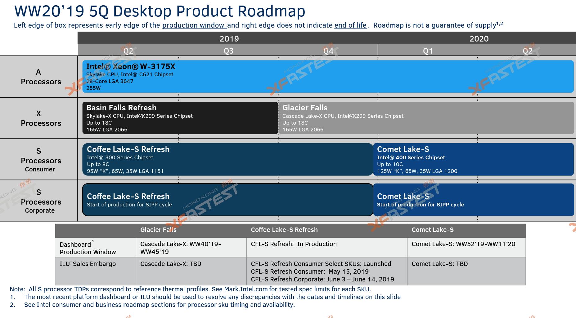 Processors: Intel's Cascade Lake-X vs  AMD's Ryzen