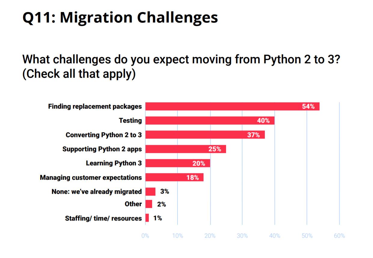 Migration auf Python 3: Der Teufel steckt im Detail - heise Developer