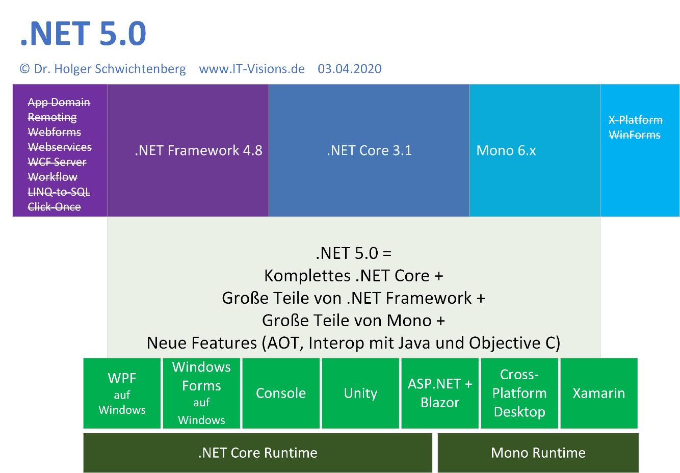 NET 20 Zweite Preview bringt kleine Verbesserungen   heise online
